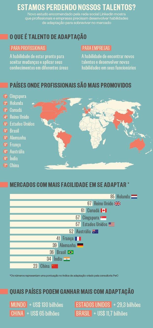 Profissionais brasileiros precisam se adaptar melhor, diz estudo do LinkedIn - http://epoca.globo.com/vida/vida-util/carreira/noticia/2014/04/profissionais-brasileiros-precisam-se-badaptar-melhorb-diz-estudo-do-linkedin.html (Gráfico: Natália Durães/ÉPOCA)