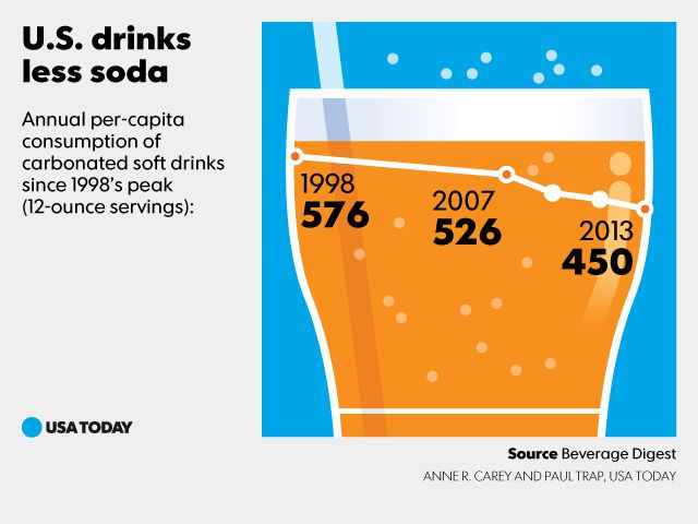 U.S. Drinking less soda