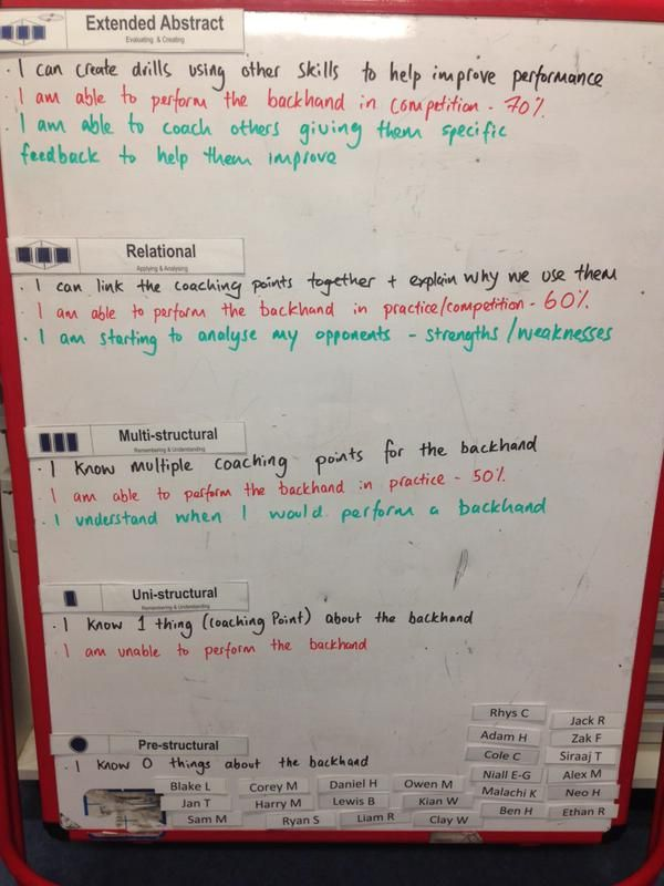 """Scott on Twitter: """"2wks practice. Finding it useful & students buying into it. Putting it to the test tmrw in a lesson obs #SOLOTaxonomy http://t.co/OscGDwzJMa"""""""