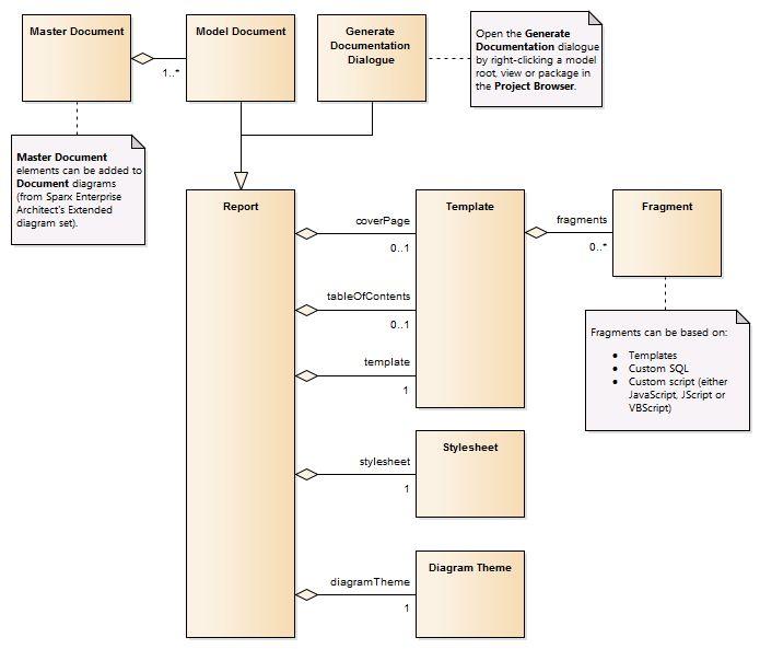 Enhancements to Generate Documentation in Sparx Enterprise Architect version 11