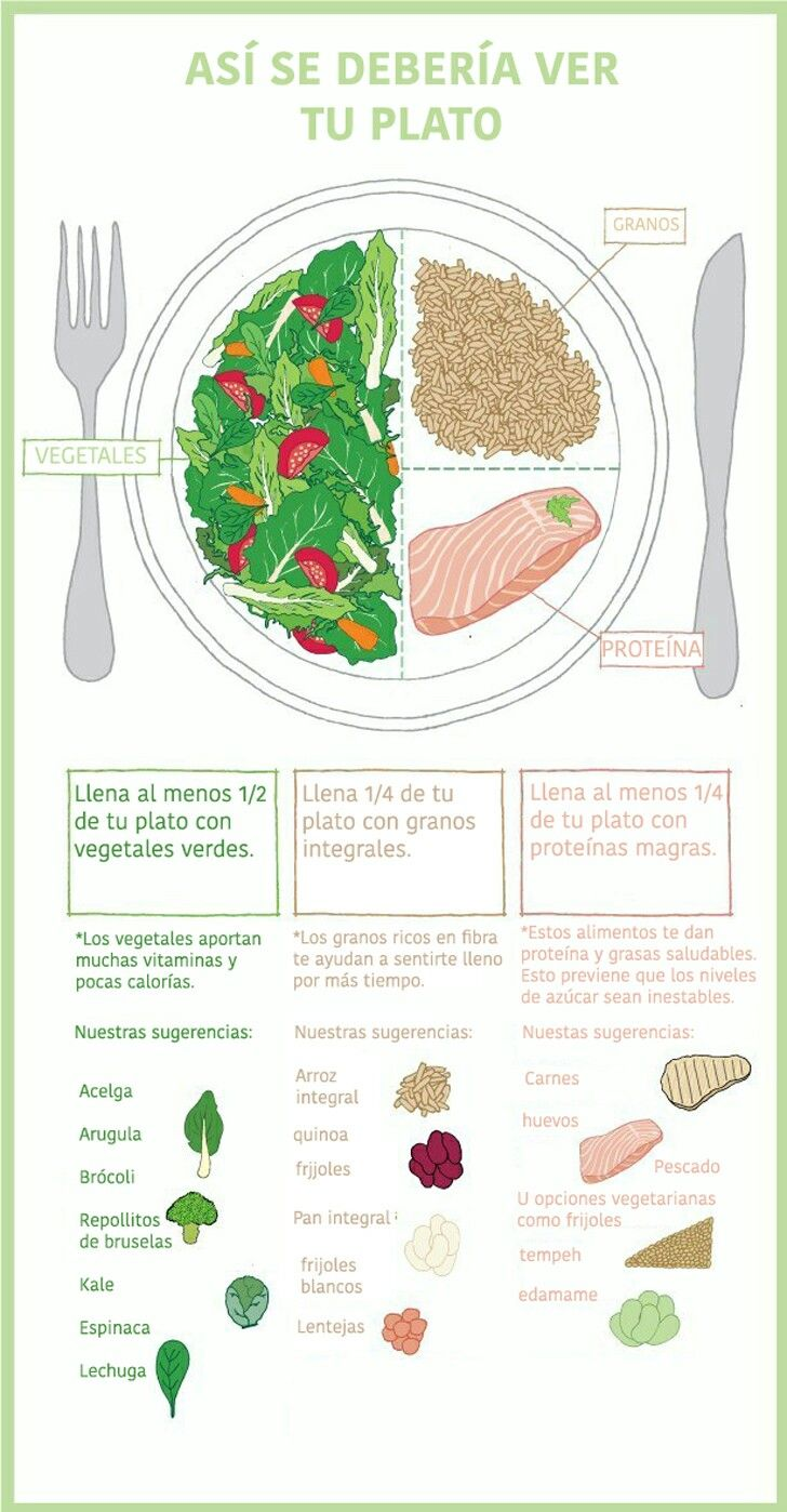 Balancea tu plato de forma correcta