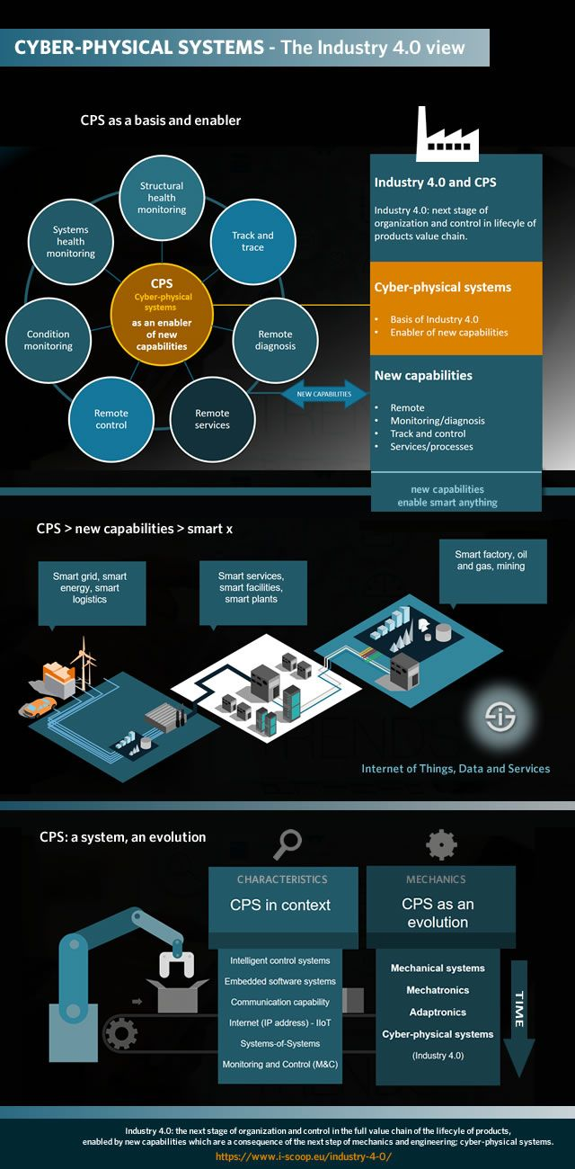 Industry 4.0 and cyberphysical systems CPS as an