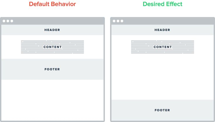 Sitcky footer HTML5 CSS