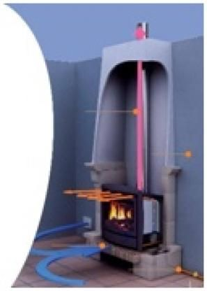 Fonctionnement de l'insert gaz