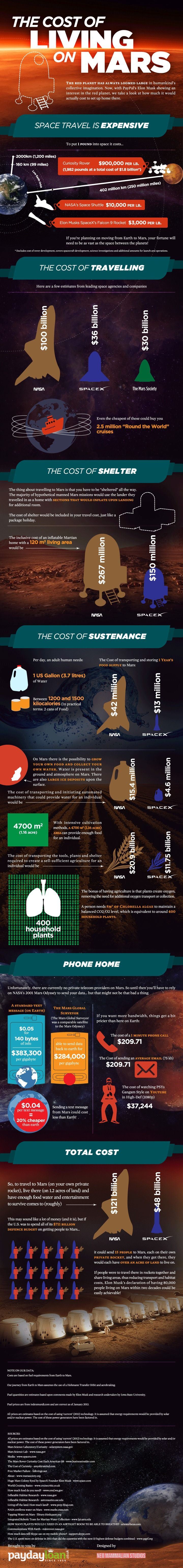 The Cost Of Living On Mars #infographic #Mars #Space #Travel