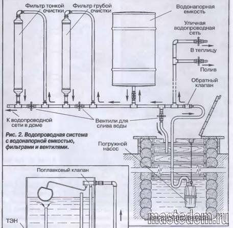 Как сделать водопровод в дачном доме » Домашняя работа