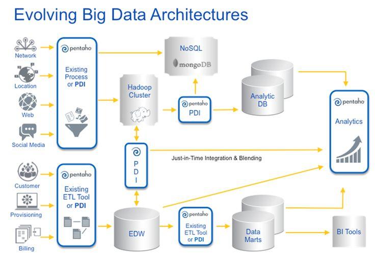 Big Data Architecture Diagram  #BIGArchitects Pinned by www.modlar.com