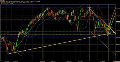 Montero Mori - Analisi tecnica dei mercati finanziari : FtseMib: tiene il supporto a 20158 e permette l'at...