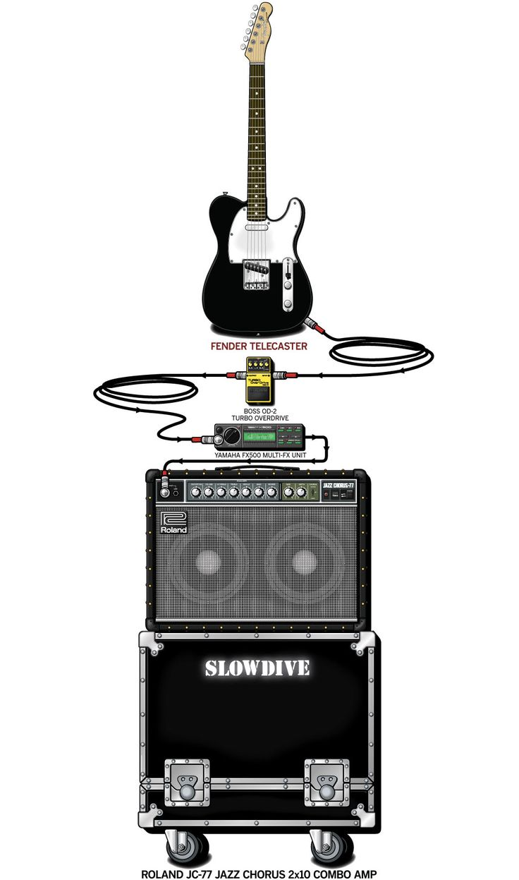 wiring diagram guitar rig diagram guitar rig rundown - wiring diagram