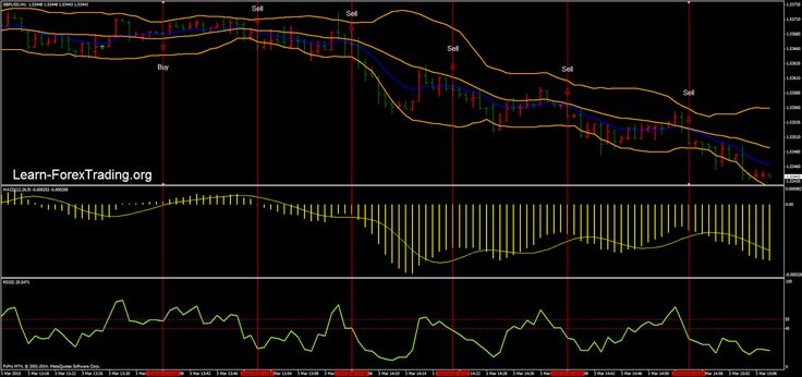 Intraday momentum trading strategy