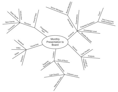 Best Writing Mind Maps Images On   Mind Map Examples