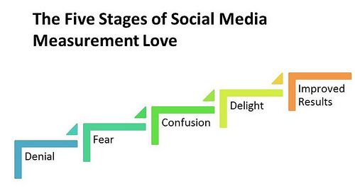 Social Media Measurement and Learning Analytics: How Do I Love Thee, Let Me Count the Ways