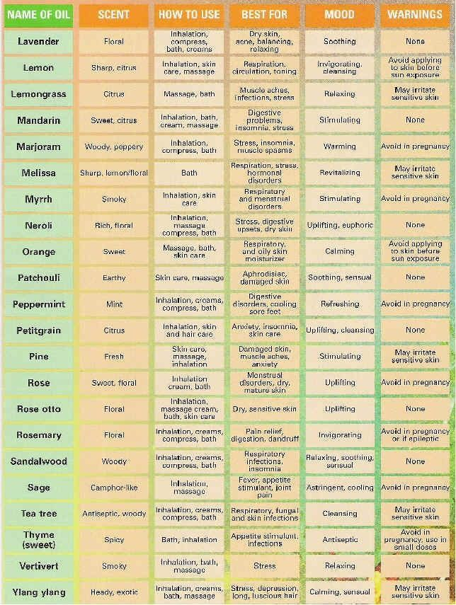 Essential oil uses chart i want my own essential oils soy candles