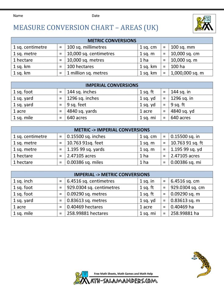 Pin by Letmanghaokip on table Unit conversion chart