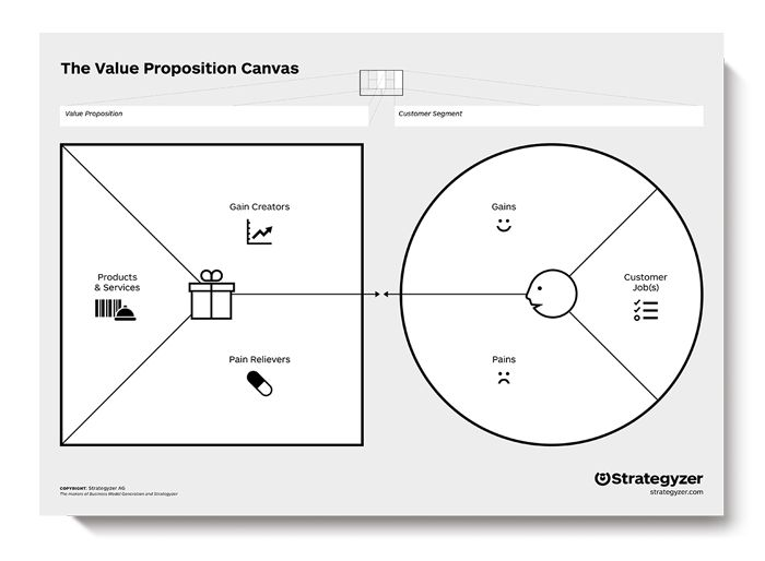 Canvas Da Proposta De Valor (Value Proposition Canvas)
