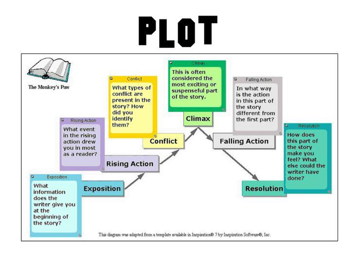 Comprehension skills posterspdf | Teaching ideas | Plot diagram, Teaching plot, Plot chart