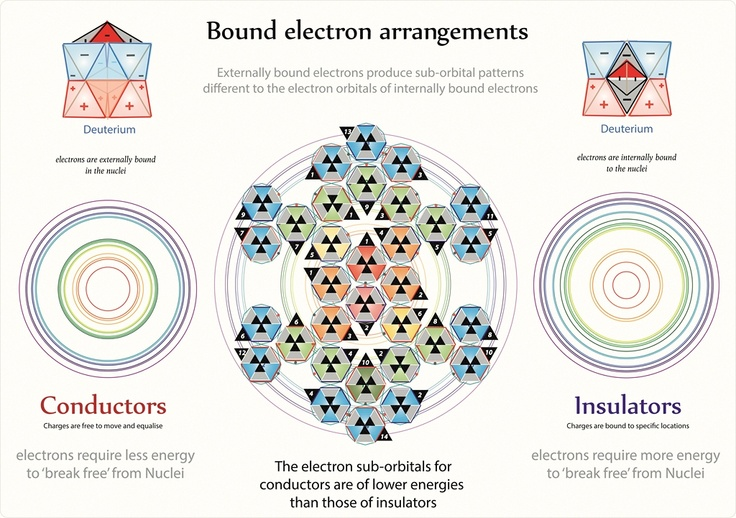 Tetryonics 41.06 electron configurations of elements