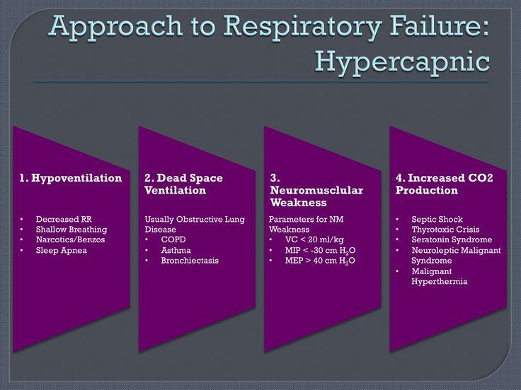 respiratory lab report