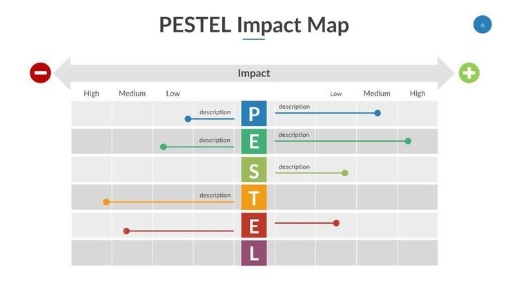 PESTEL Powerpoint Template