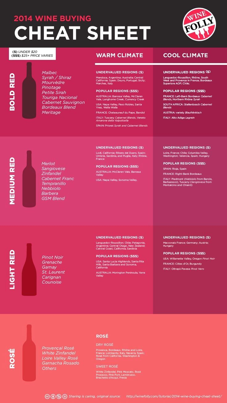 The Perfect Wine Tips If You Do Not Have An Unrestricted Wine Spending Budget Pricey Vino Is Not Normally The Very First Optio Wine Facts Wine Folly Buy Wine