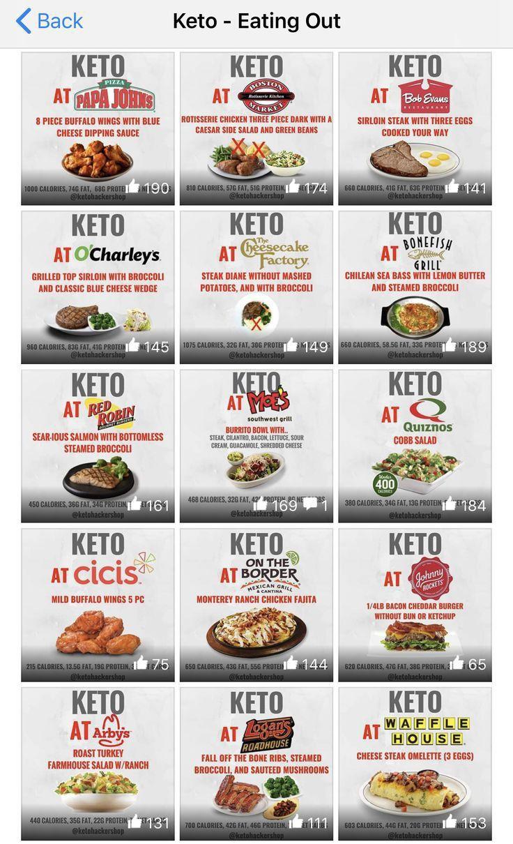 Keto Diet For Beginners In 2020 Keto Friendly Fast Food Keto Diet Keto Diet For Beginners