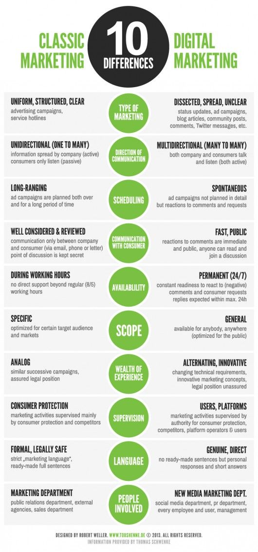 10 Unterschiede zwischen klassischen Marketingstrategien und Social-Media-Marketing | Online Marketing News