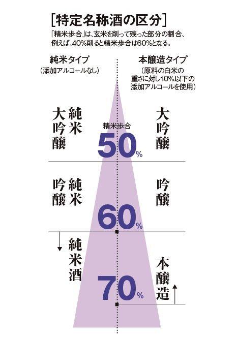 "Classification of Japanese ""SAKE""."