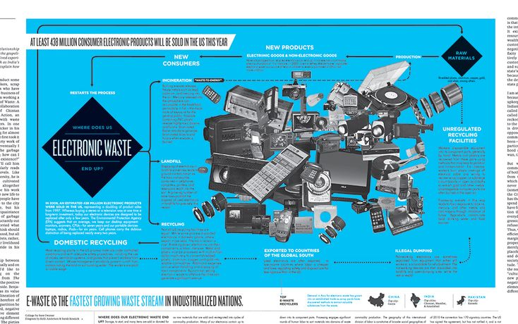 """Where Does Electronic Waste End Up?""  #recycling #ewaste #technology #science"