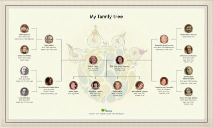 Create a Beautiful Family Tree Chart Online & Print it as a Poster - MyHeritage.com - English blog