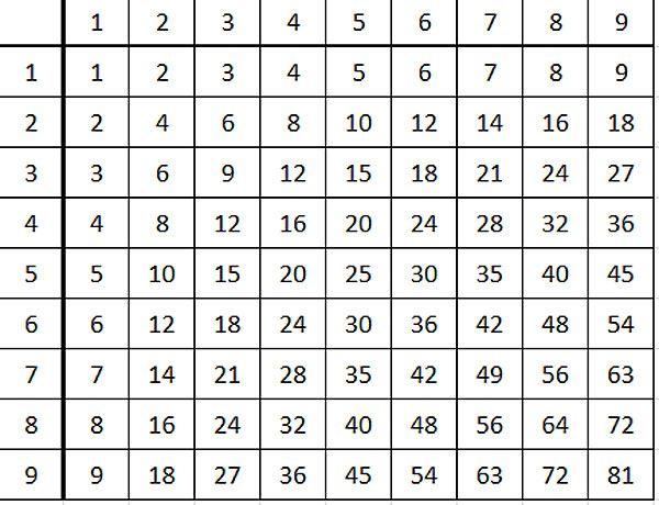 Учительница математики рассказала, как выучить таблицу умножения быстро и без нервов