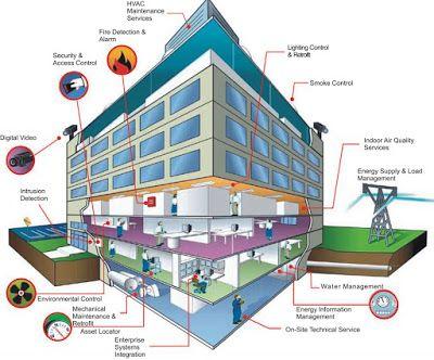BMS Design Books- Building Management Systems Basics   Electrical