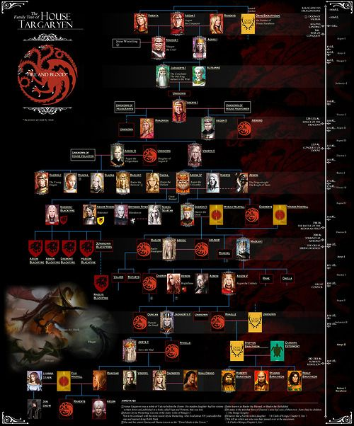 house targaryen family tree | House Targaryen Family tree, include all branches, portraits and ...