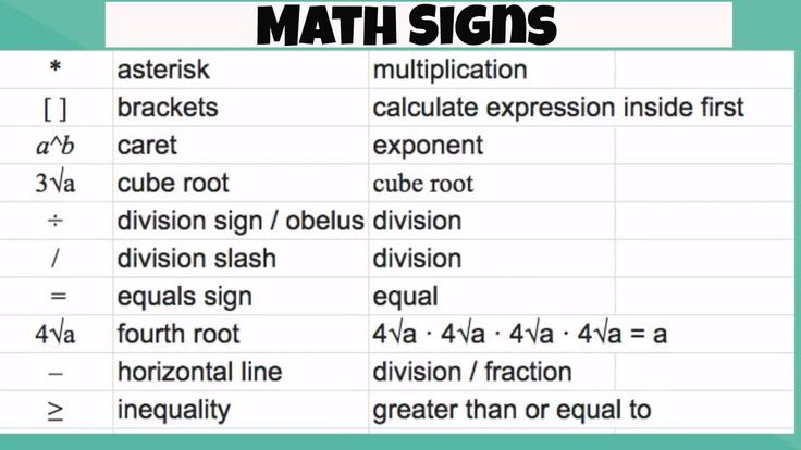 Math Signs and Math Symbols   Math signs, Math, Basic math
