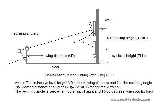 Tv Mounting Height Living Room Mounted Tv Height Wall Mounted Tv Tv Height