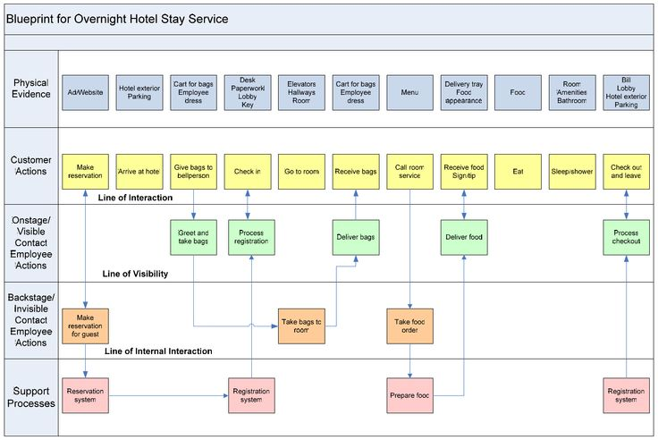 Service blueprint example how the service to request a leg service blueprint example how the service to request a leg exerciser should work for an orthopedic patient pinterest service design and experience map malvernweather Gallery