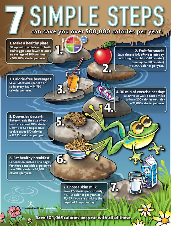 7 Simple Steps Poster Nutrition education, Education