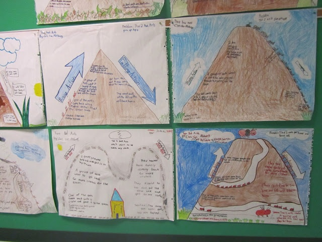 Used Two Bad Ants by Chris Van Allsburg to model showing the plot on a story mountain (ant hill) Great way to model before students are expected to make their own story mountain before writing.