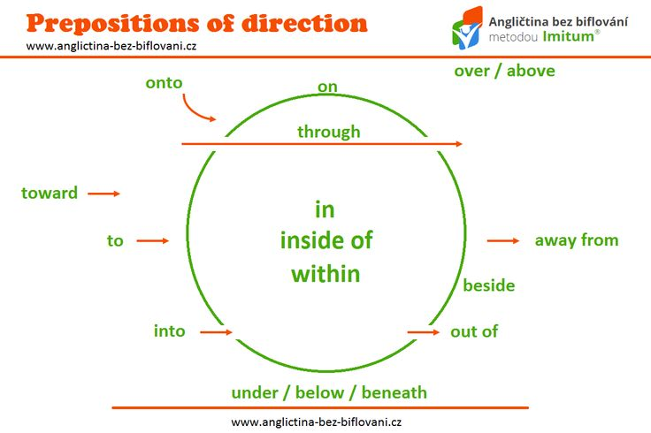 Předložky směru (prepositions of direction) vám řeknou, kam jít nebo kam něco dát. Pomohou vám také pochopit, kde věci jsou. #prepositonsofdirection