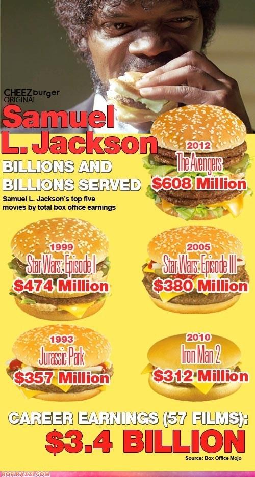 Samuel L. Jackson: Billions and billions served. What, no Sprite?Nerd Stuff, Funny Celebrities Pictures, Samuel Jackson, Billion Servings, Amanda Boards