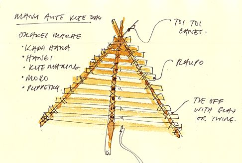 Auckland Sketchbook: Manu Aute Kite Day