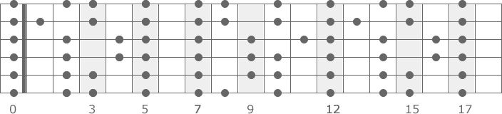 E-Moll Tonleiter Gitarre Griffdiagramm
