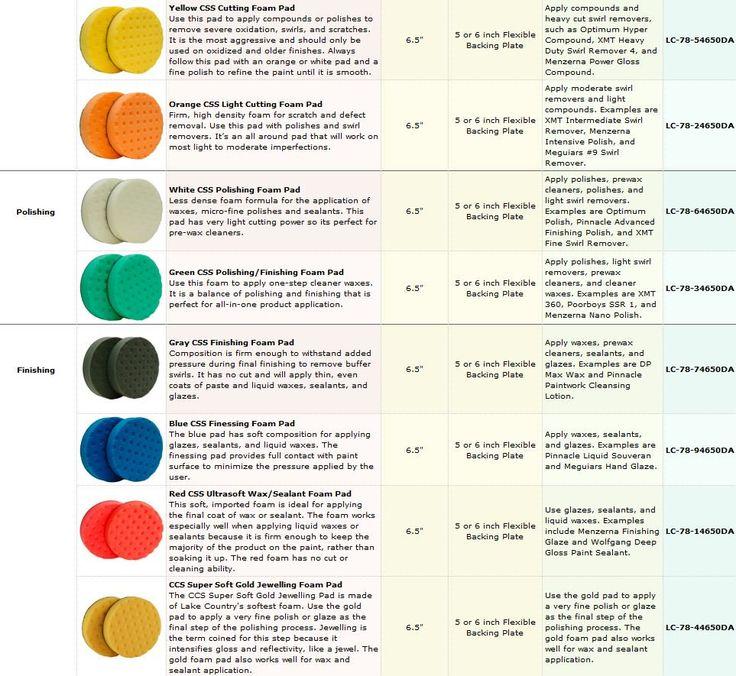 Polishing Pad Color Chart Newsphonereview Wallpaper