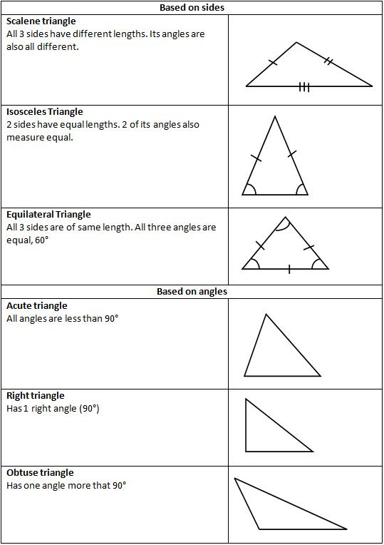 304 Best Unit 8 Angles Triangles Quadrilaterals Images