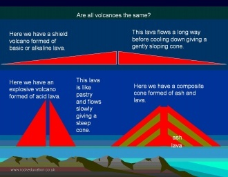 Different types of volcanoes are shown in this diagram. Shown are ...