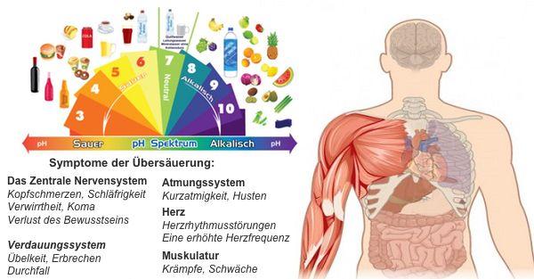 Anzeichen dafür, dass dein Körper übersäuert ist und 10 Möglichkeiten ihn zu entsäuern