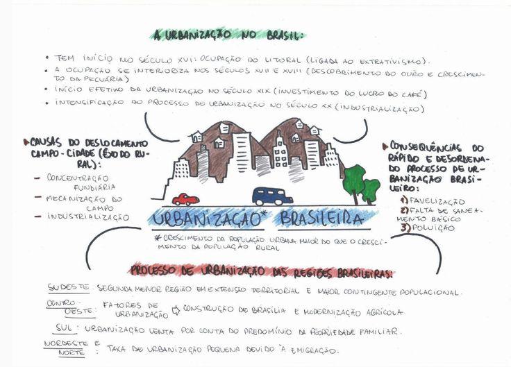 Confira esse mapa mental incrível sobre Urbanização Brasileira e continue se preparando para o vestibular e para sua prova de geografia! :)