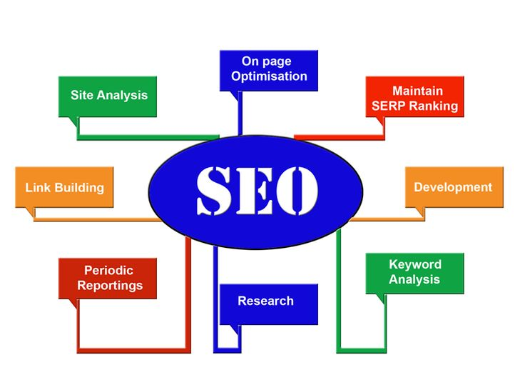 Best Seo Images On   Search Engine Optimization