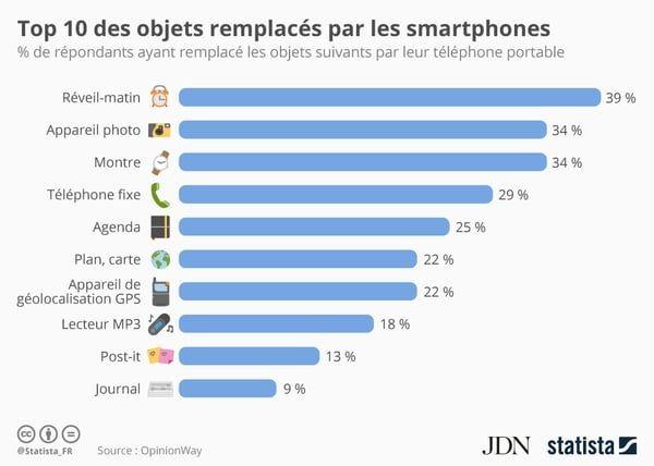 #Infographie | Le smartphone, cet objet sans pitié qui a remplacé nos petits objets du quotidien