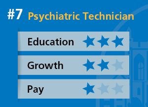 Top 7 Jobs with a Psychology Degree #degrees #in #psychology #jobs http://eritrea.remmont.com/top-7-jobs-with-a-psychology-degree-degrees-in-psychology-jobs/  # Top 7 Jobs with a Psychology Degree Posted September 5, 2013 Finding a career in psychology can be difficult. To land the most lucrative careers in psychology, you may have to commit to several years of schooling. Many interested in working directly in psychology earn at least a bachelor's degree. Below is a list based on three major…
