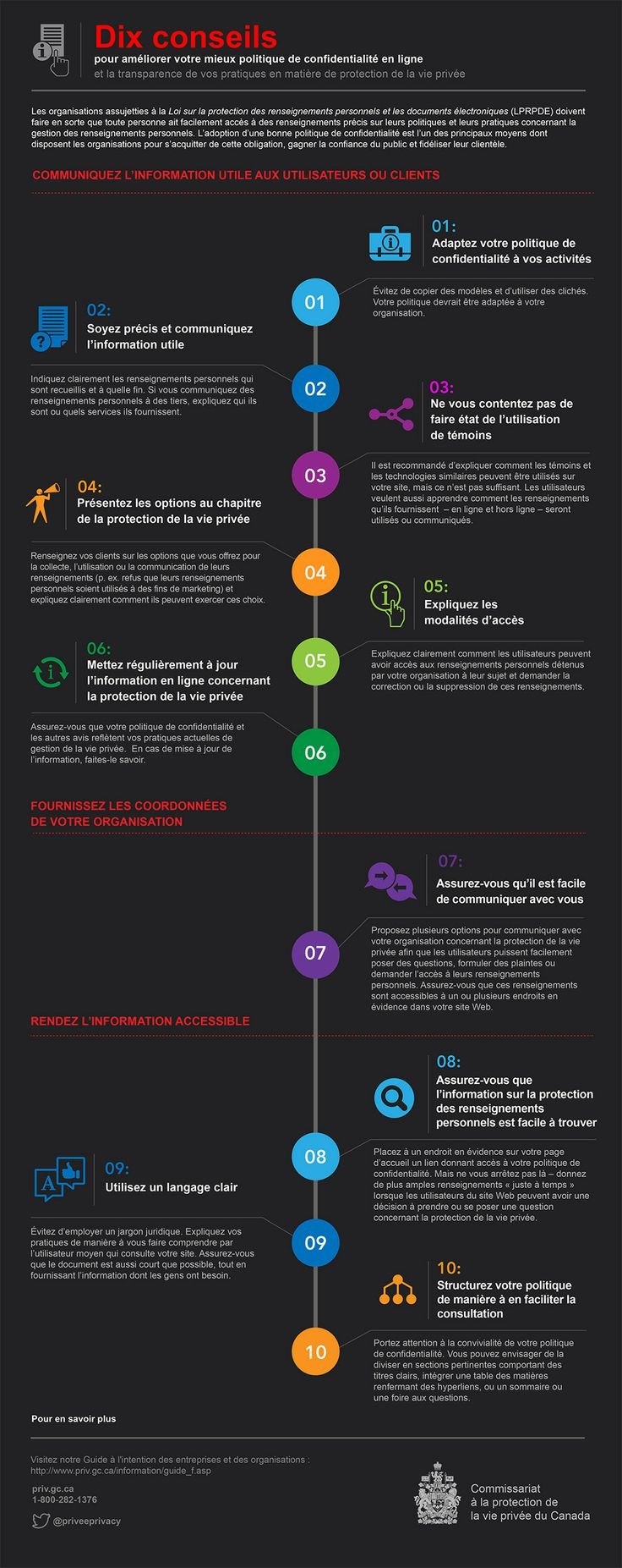 Privacy Commissioner of Canada: Infographic | www.hintongroup.com